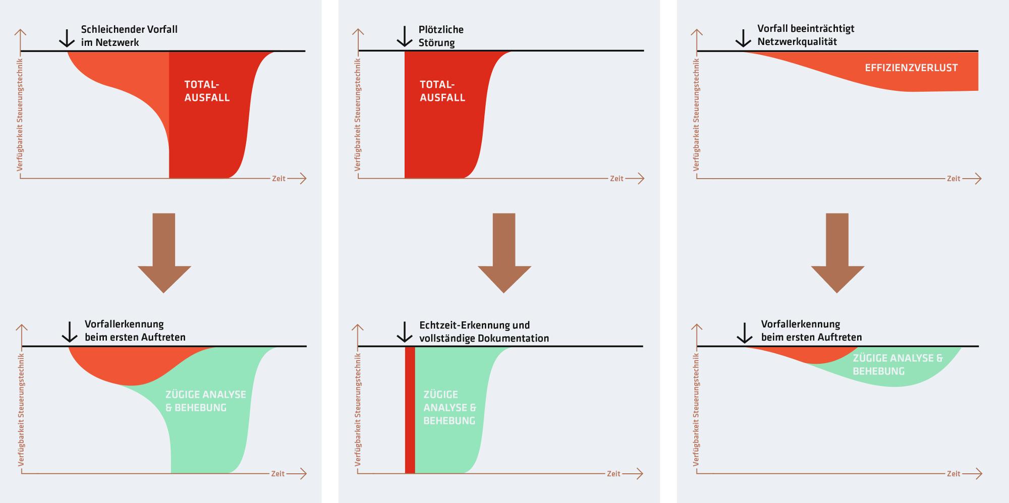 Grafiken zu Ausfallarten im Automatisierungsbereich. Vergleich von schleichendem Vorfall, über plötzliche Störung hin zu leichter, aber permanenter Störung mit Beeinträchtigung der Netzwerkqualität